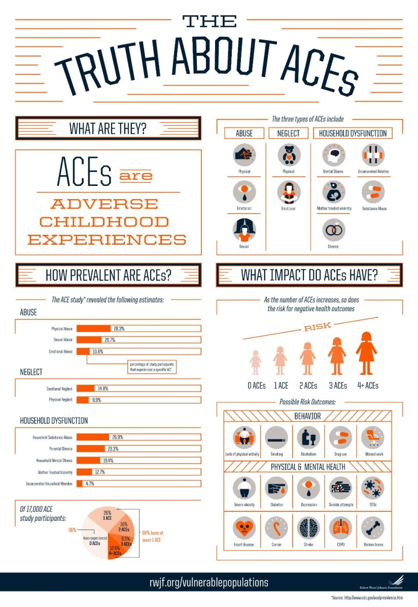The Truth About ACEs - Robt. Wood Johnson Foundation