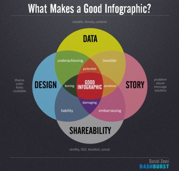 Chart showing circles overlapping withthe elements of a good infographic: Data, Design, Story, Sharability