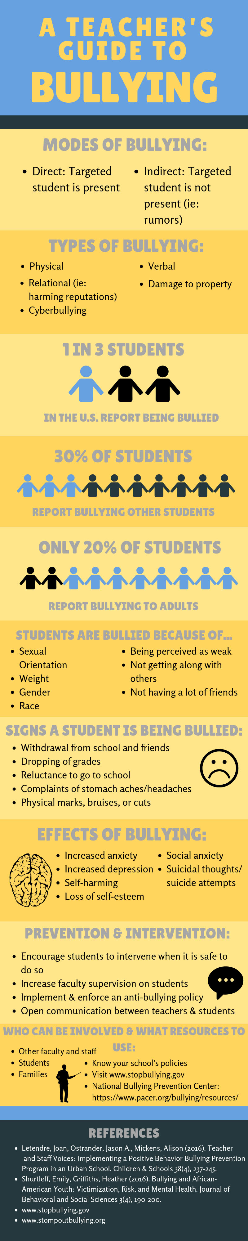 This infographic, A Teacher's Guide to Bullying, has modes of bullying, types, frequencies, traits targeted by bullies, signs, impact, and interventions. Illustrated with paper cut-outs of humans, a sad face, drwing of a brain, and a silhouwette of a man in a suit with a pointer.